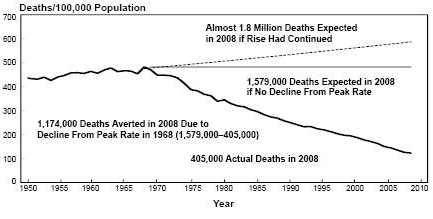 Death rate projections